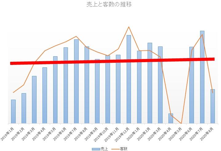 売上と客数の推移