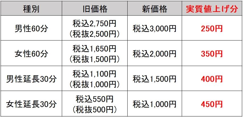 席料の変更